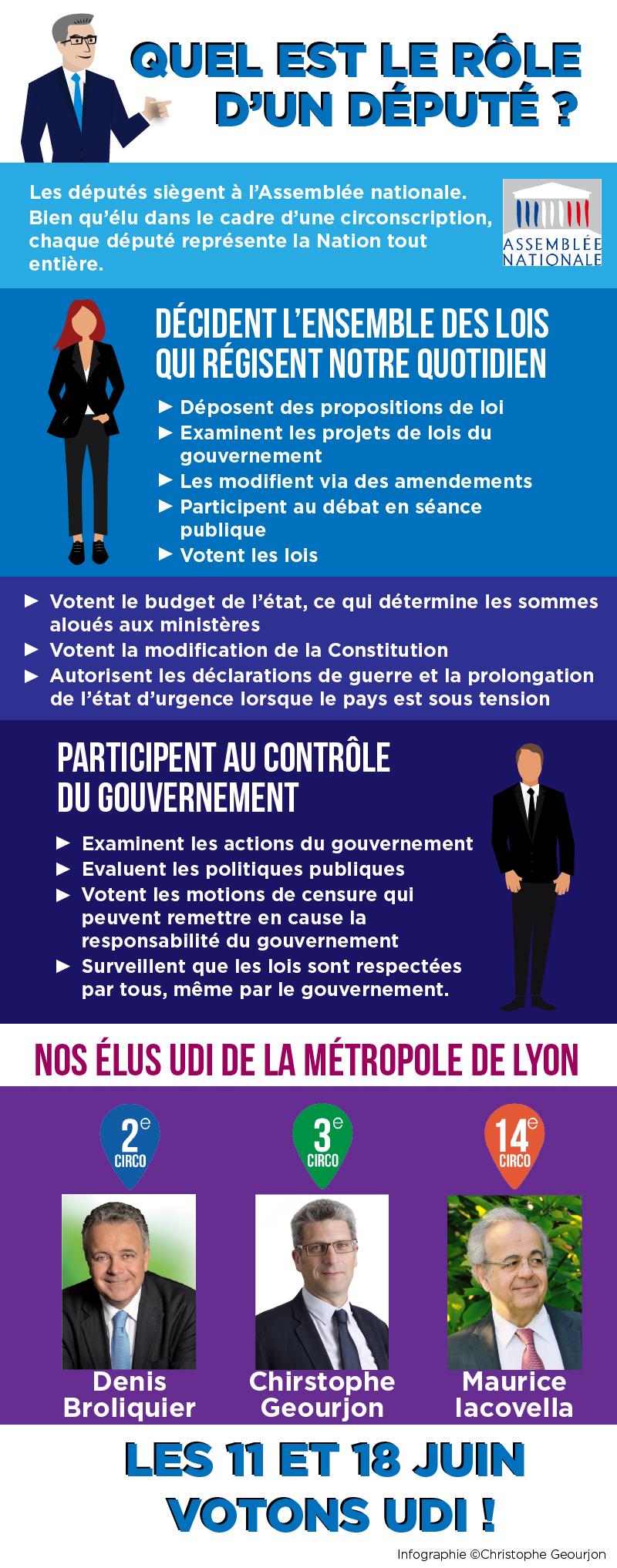 Infographie-Réseaux-sociaux---Rôle-d'un-député-Christophe-Geourjon-Denis-Broliquier---Maurice-Iacovela-Fédération-UDI-Métropole-de-Lyon-Législatives-2017