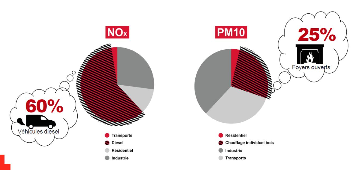 Principale source polluant - UDI Métropole de Lyon